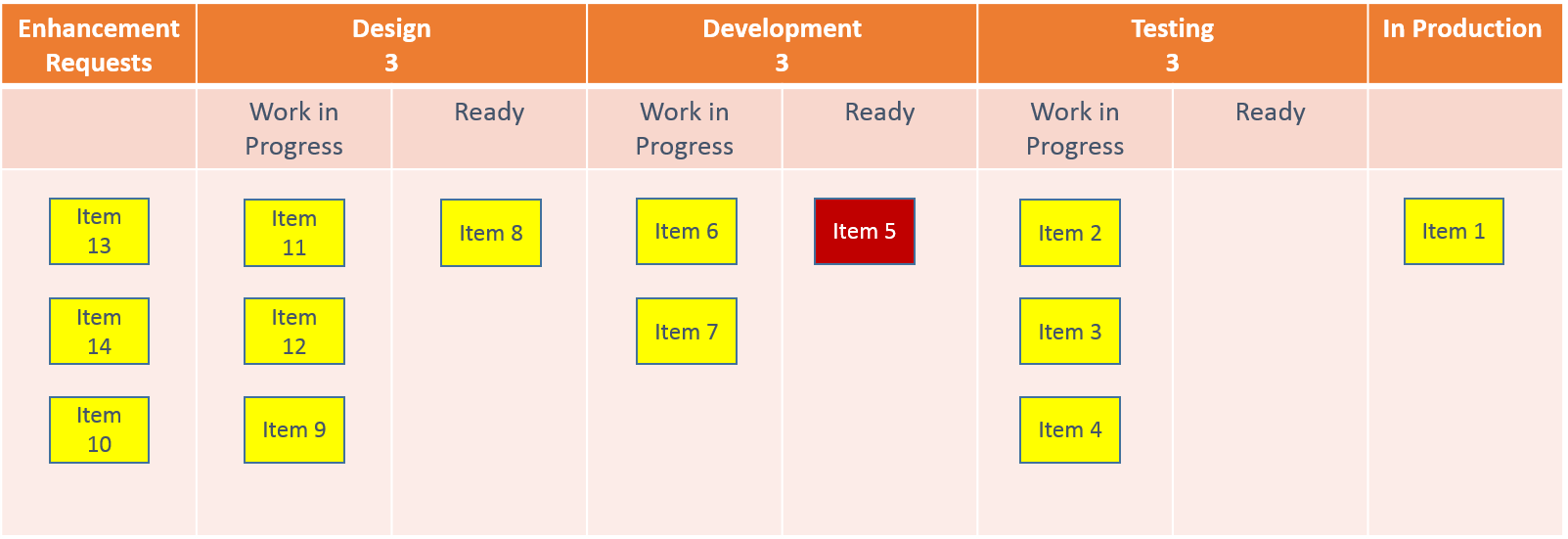 DevelopmentKanbanBoard