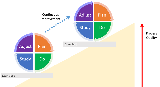 illustration of iterative PDCA/PDSA cycle for continuous improvement