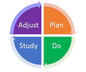 A four phase graphis showing Plan, Do, Study, Act as quadrants of a circle.