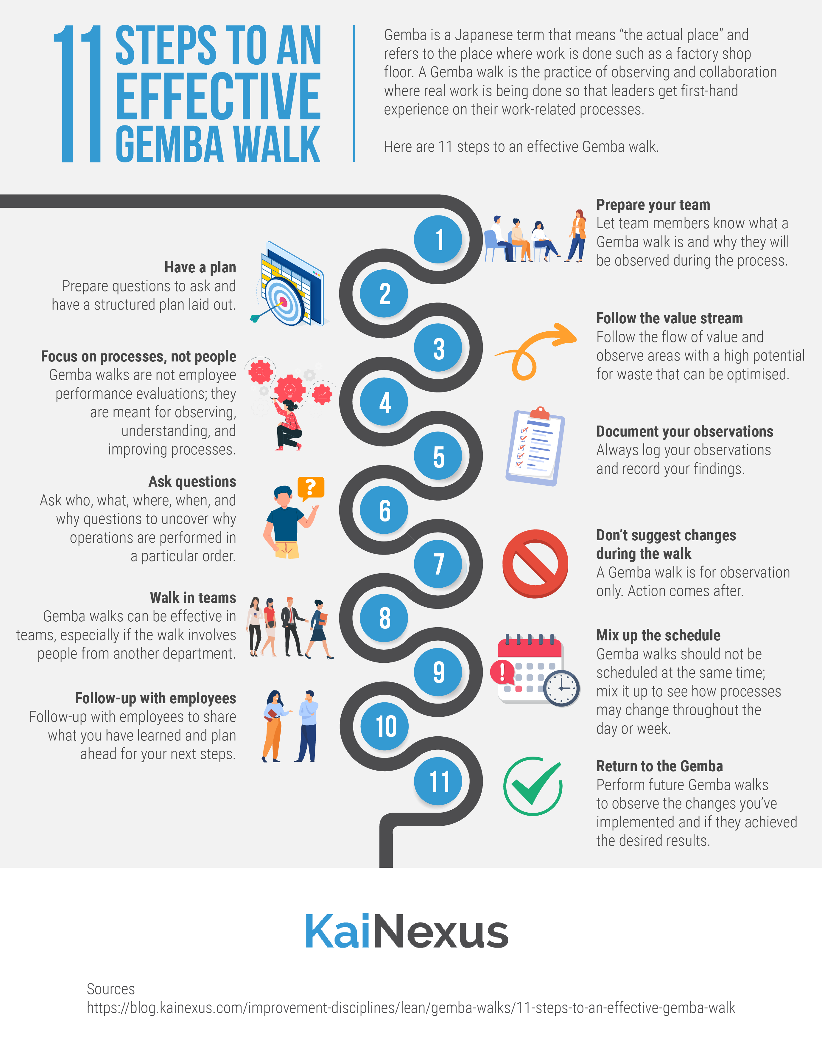 11 Steps to an Effective Gemba Walk Infographic