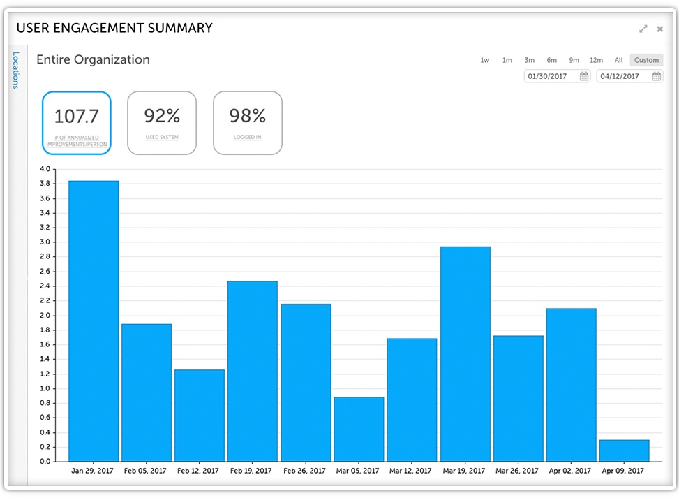 Mohawk User Engagement Summary
