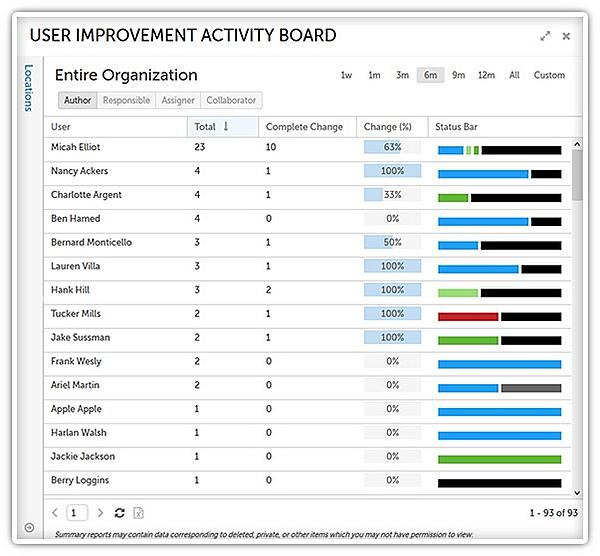 User Improvement Activity Board