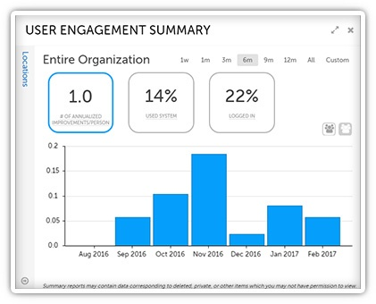 User engagement summary