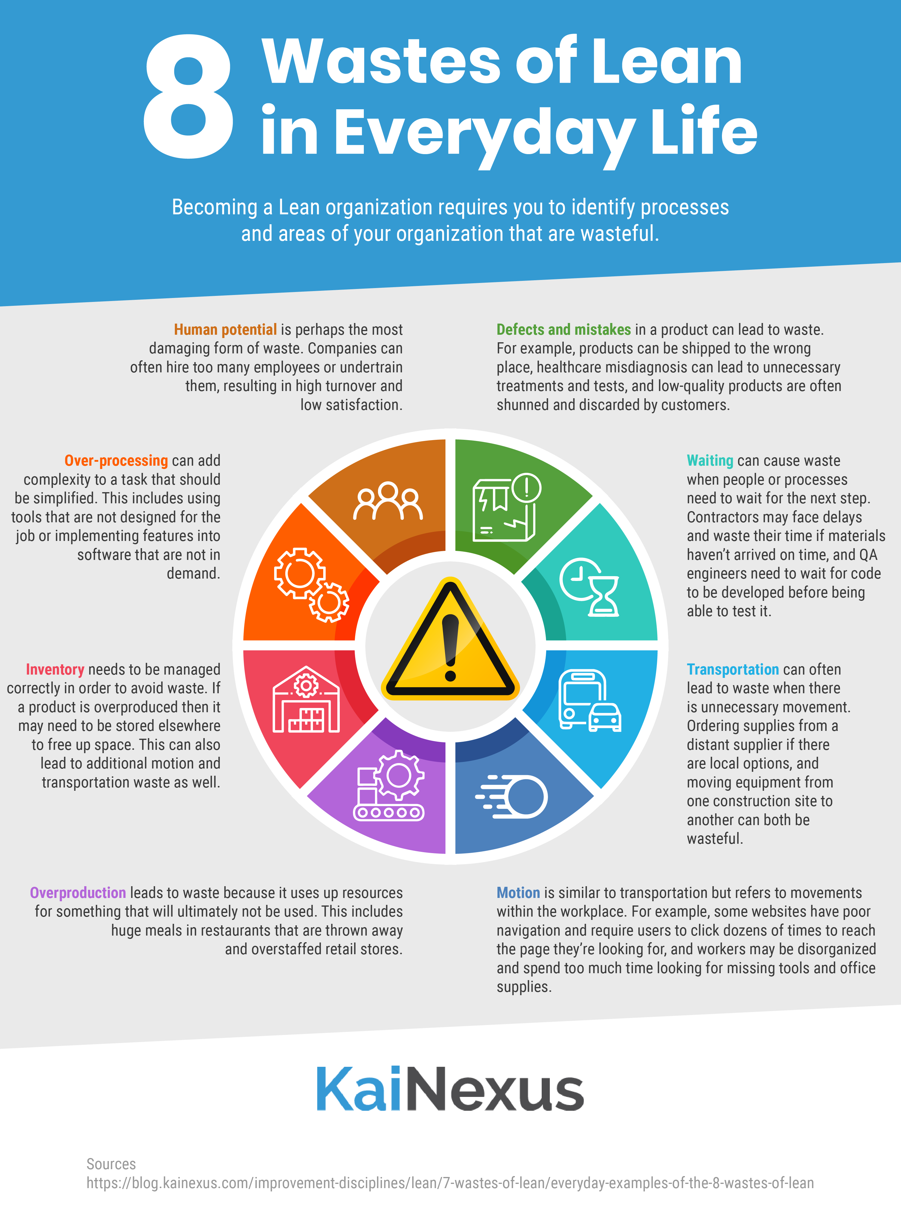 8 wastes of Lean infographic