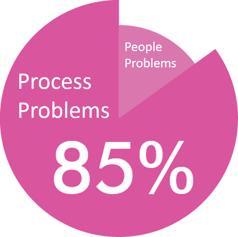 85 Percent