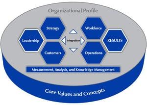 Baldridge Framework