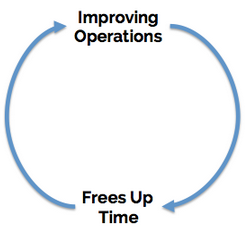 improving_operations