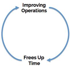 improving_operations