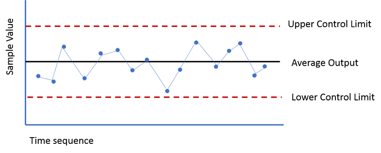 An introduction to process control charts