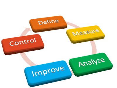 A graphic showing the DMAIC problem-solving cycle.