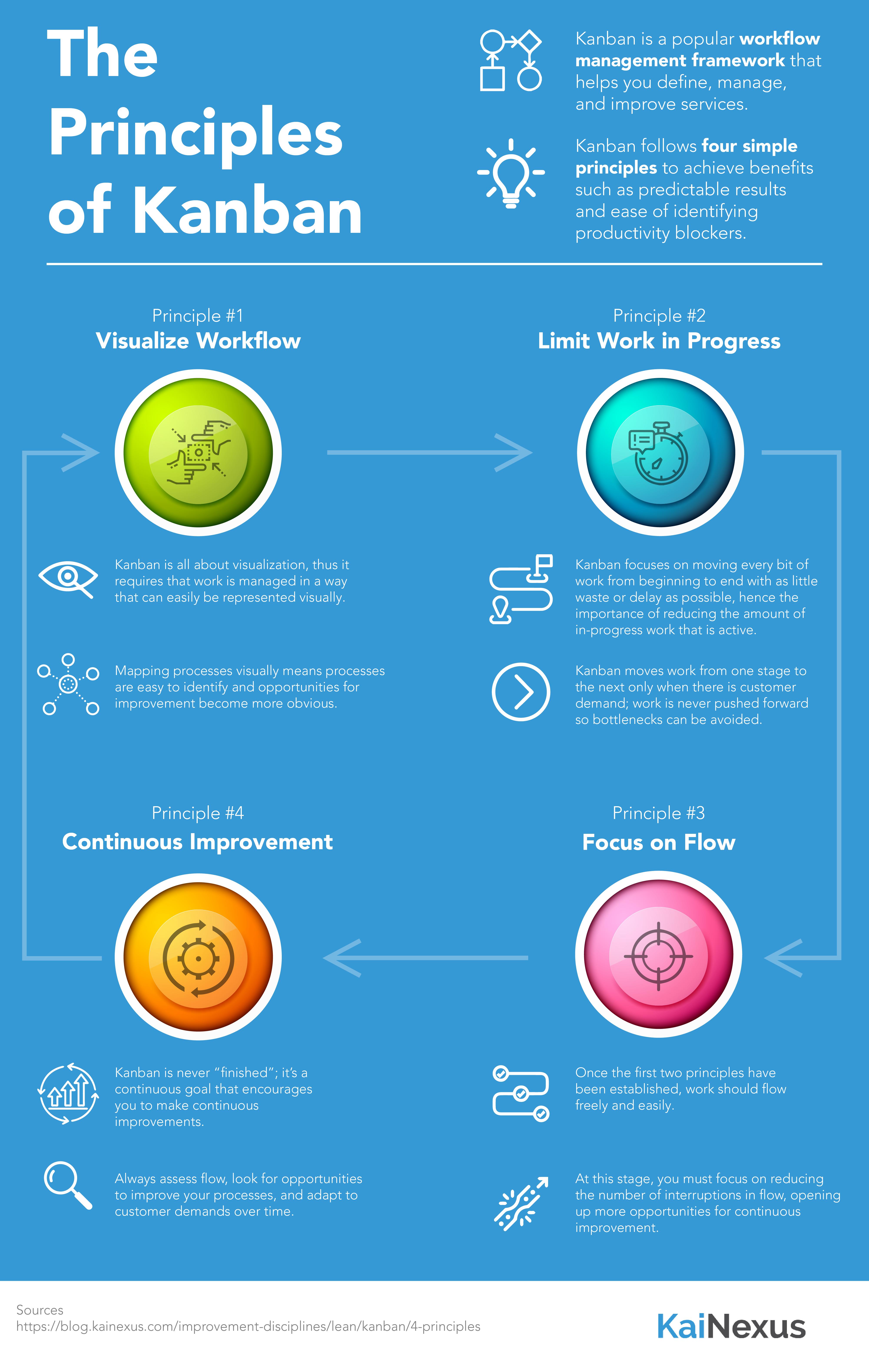 The Principles of Kanban Infographic