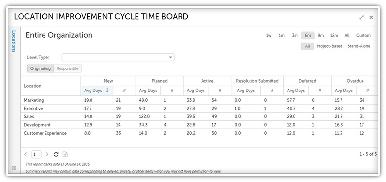 Location Improvement Cycle Time Board-1.jpg