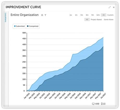 OLOL Improvement Curve.jpg