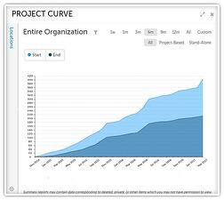 Project Curve-2