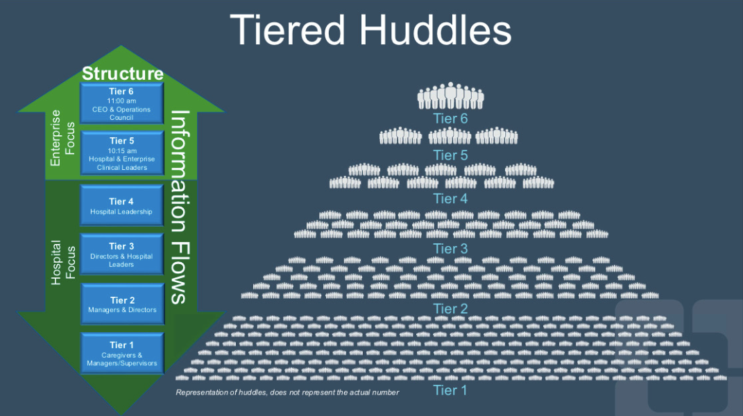 Tiered Huddles