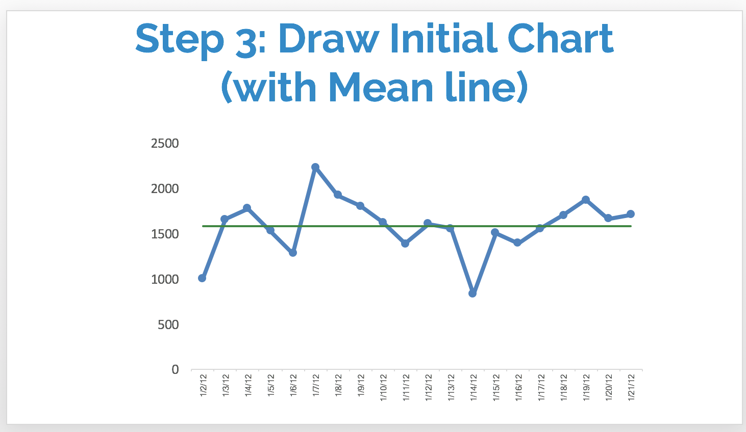 step 3 initial chart.png