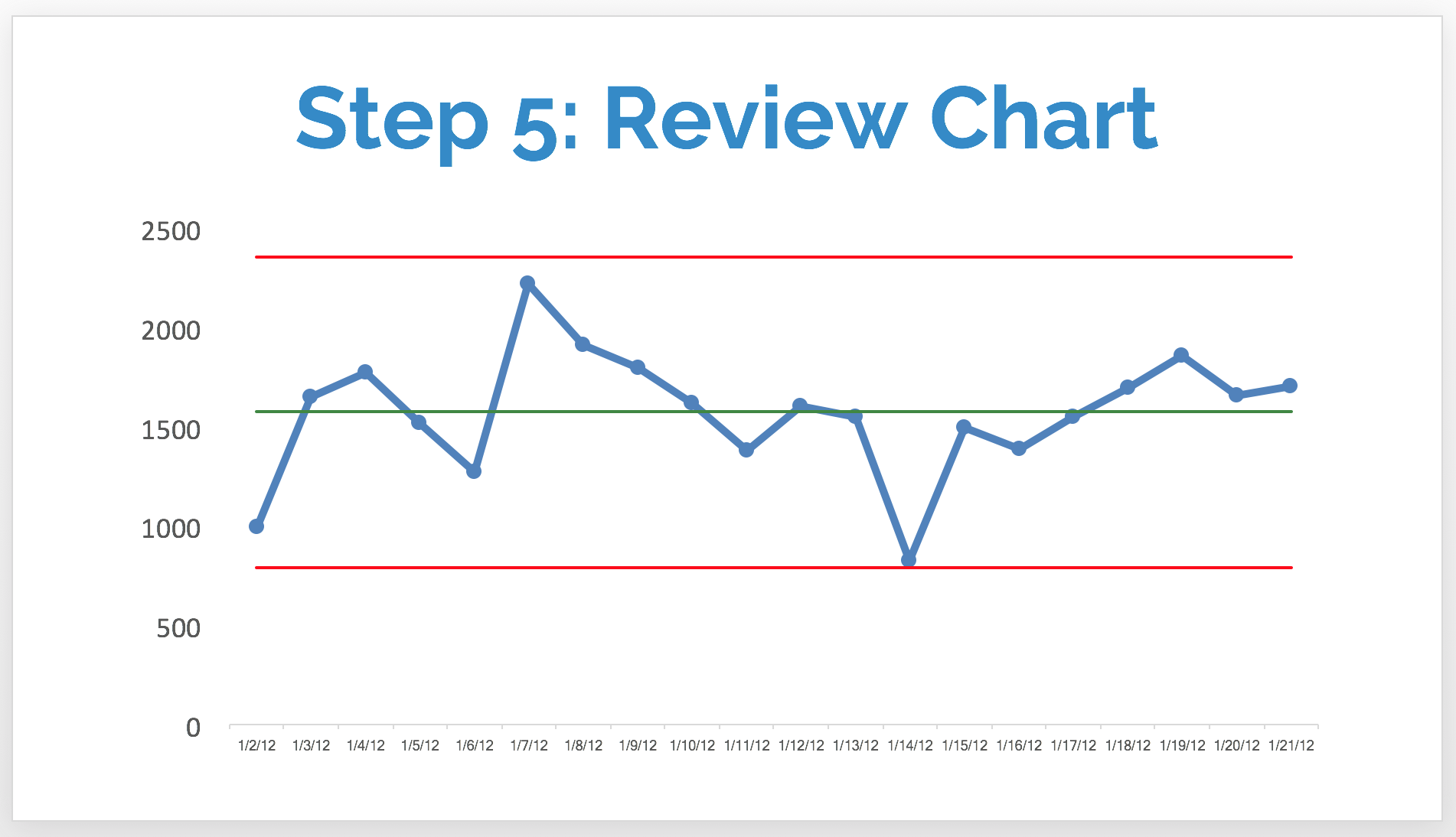 step 5 review chart.png