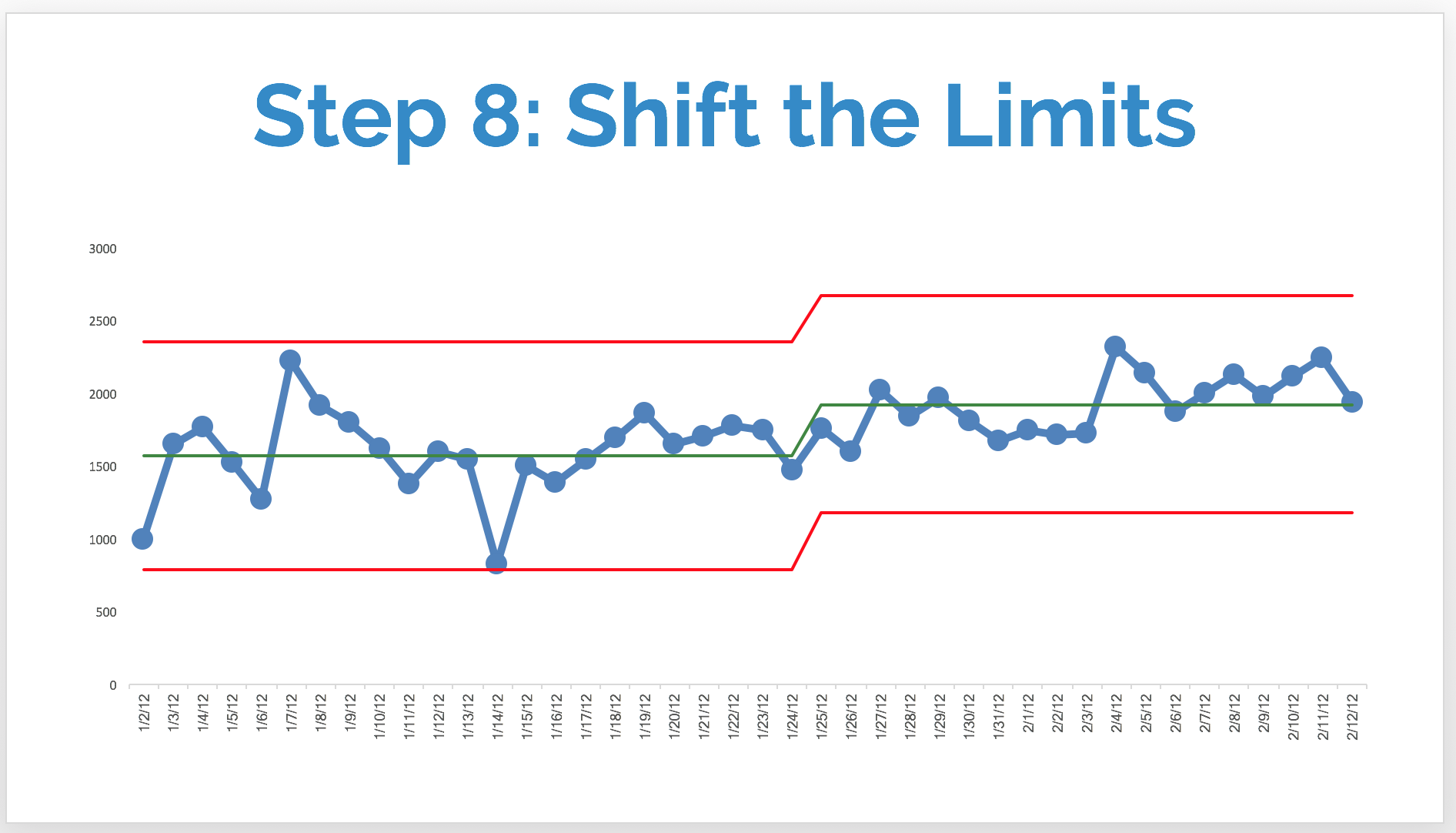 step 8 revised limits.png