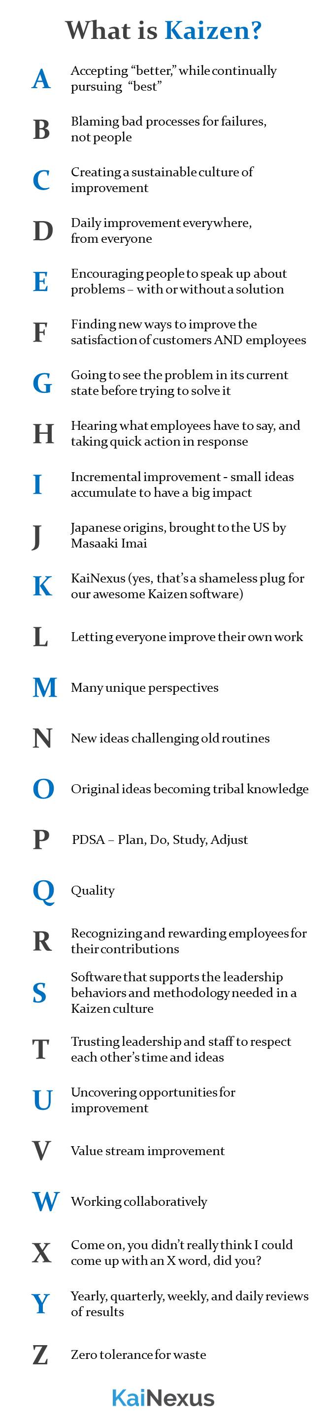 "What is Kaizen, A to Z:  Accepting ""better,"" while continuously pursuing ""best."" Blaming bad processes for failures, not people. Creating a sustainable culture of improvement. Daily improvement everywhere, from everyone. Encouraging people to speak up about problems, with or without a solution. Finding new ways to improve the satisfaction of customers and employees. Going to see the problem in its current state before trying to solve it. Hearing what employees have to say, and taking quick action in response. Incremental improvement - small ideas accumulate to have a big impact. Japanese origins, brought to the US by Masaaki Imai. KaiNexus (yes, that's a shameless plug for our continuous improvement software). Letting everyone improve their own work. Many unique perspectives. New ideas challenging old routines. Original ideas becoming tribal knowledge. PDSA. Quality. Recognizing and rewarding employees for their contributions. Software that supports the leadership behaviors and methodology necessary for a Kaizen culture. Trusting leadership and staff to respect each other's time and ideas. Uncovering opportunities for improvement. Value stream improvement. Working collaboratively. Yearly, quarterly, monthly, weekly, and daily reviews of results. Zero tolerance for waste."