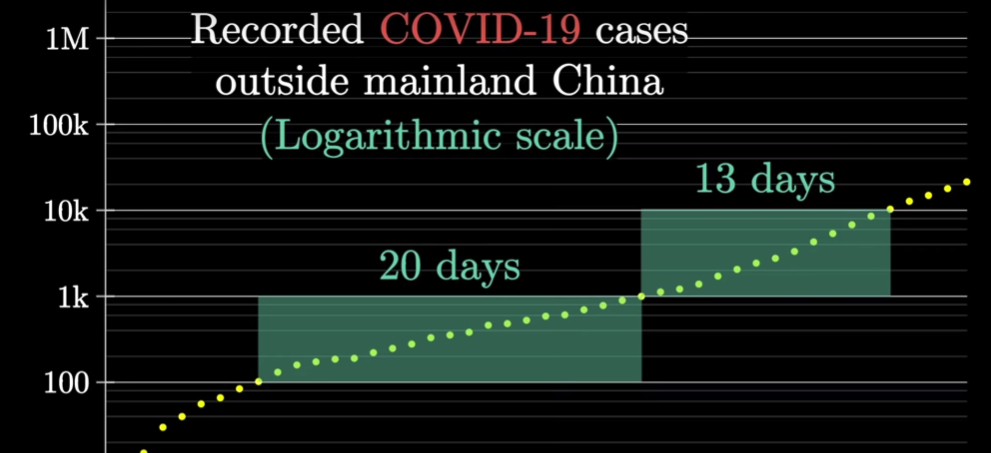 COVID-19 cases outside mainland China