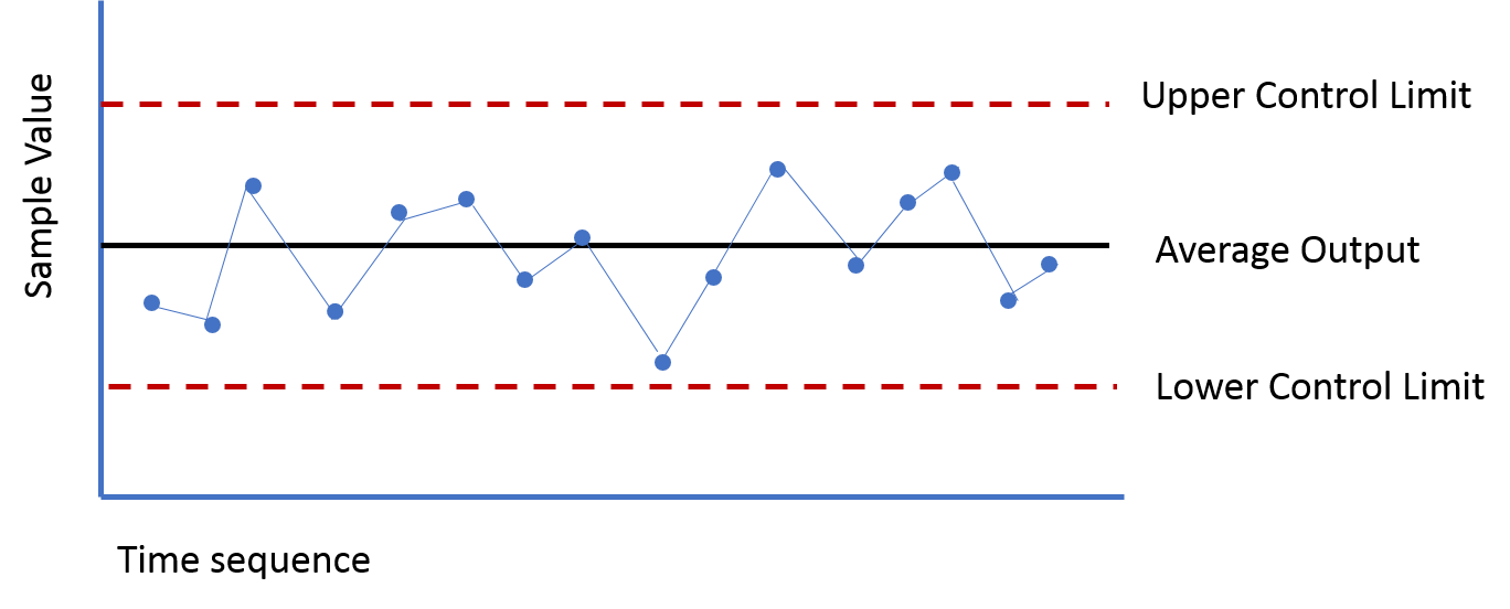The Use of Control Charts for Non-Manufacturing Activities