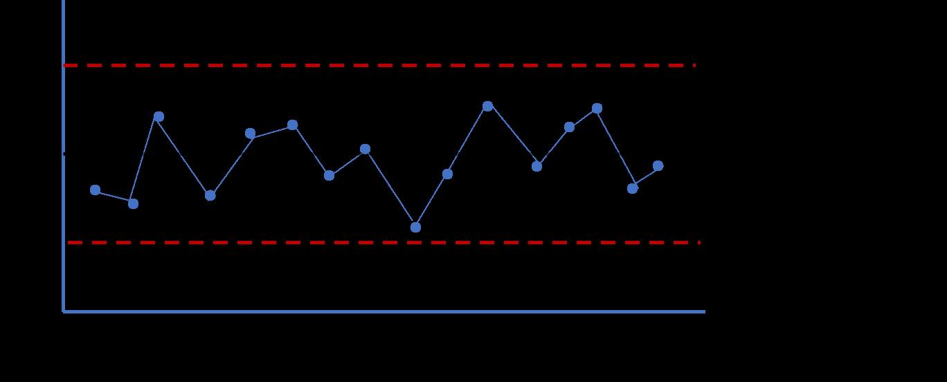 Fundamental process control chart concepts