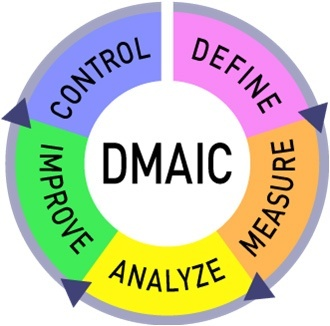 A Quick Guide to DMAIC for Beginners